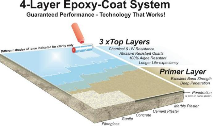 epoxy pool coating system